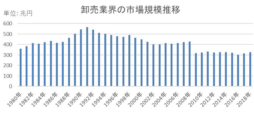 卸売業界市場規模推移