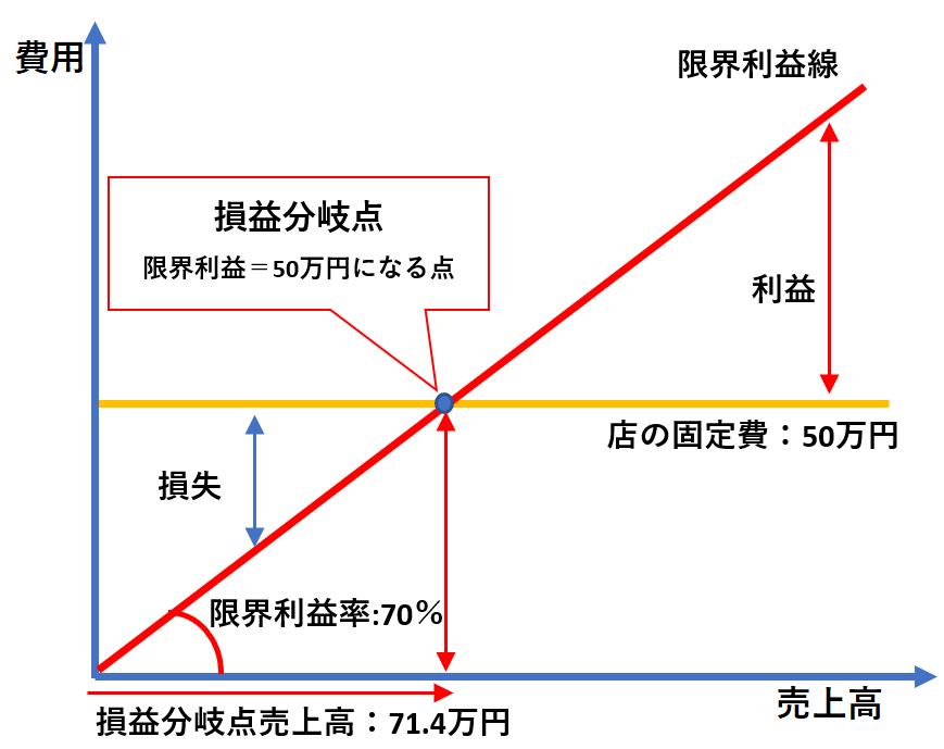 限界利益図表